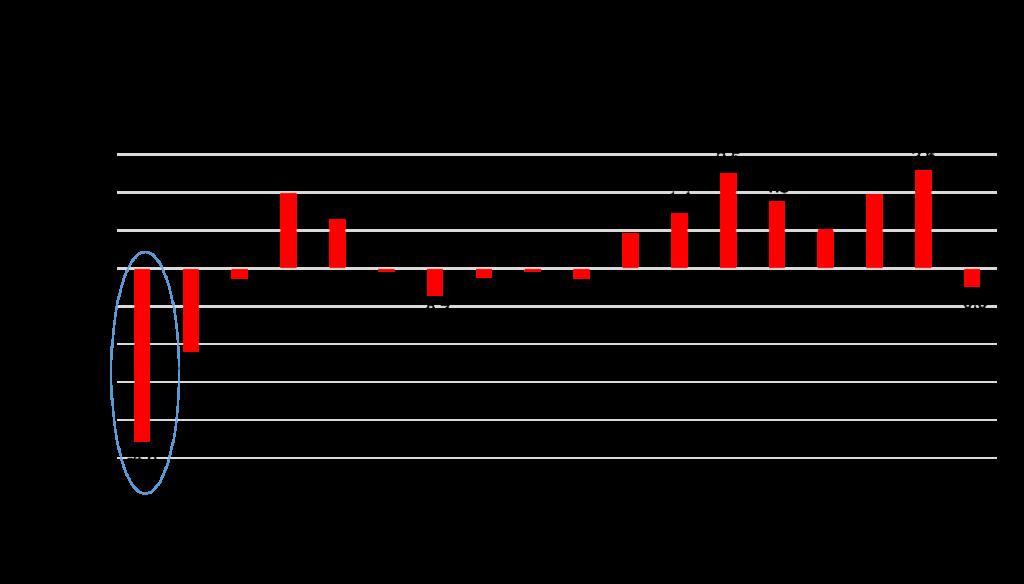 Census2010-count2