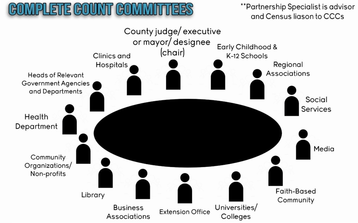 Who Needs To Be On Complete Count Committees?